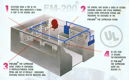 together with  in addition Img Fire Alarm System likewise Figura furthermore Elevator Fire Alarm Controller Interface. on fire sprinkler alarm system wiring diagram